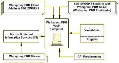 4 SOLIDWORKS Workgroup PDM 이장에서는다음내용이설명됩니다 : Workgroup PDM Viewer Workgroup PDM Server 설치 클라이언트용 Workgroup PDM 구성 경계네트워크에 Workgroup PDM Server
