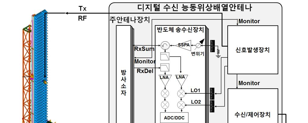 THE JOURNAL OF KOREAN INSTITUTE OF ELECTROMAGNETIC ENGINEERING AND SCIENCE. vol. 27, no. 7, Jul. 2016.. (3)(5). (8) ( ) ( ). (5) (8). (9).. (9) (10) Boltzmann,.