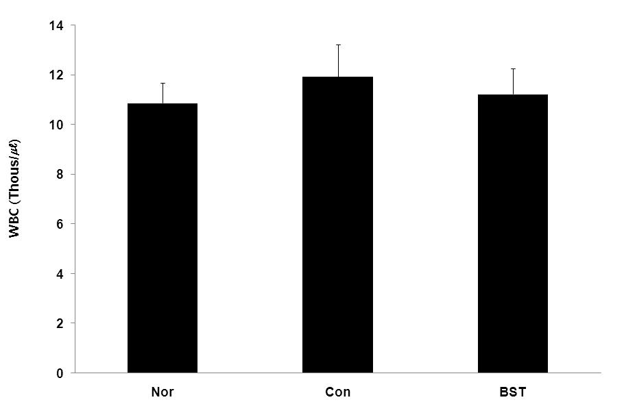 Fig. 13. Effect of BST on the BUN in MIA-induced osteoarthritis rat. rats. Fig. 15. Effect of BST on level of neutrophil in the blood of MIA-induced osteoarthritis rat. rats. Fig. 14.