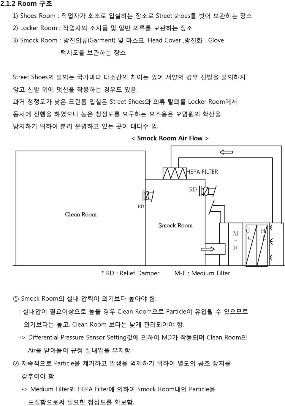 < Smock Room Air Flow > HEPA FILTER RD Clean Room RD Smock Room M - F C C H C * RD : Relief Damper M-F : Medium Filter 1 Smock Room의 실내 압력이 외기보다 높아야 함.