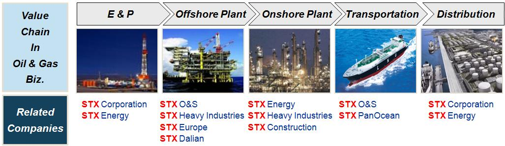 in Marine and Energy Industry,