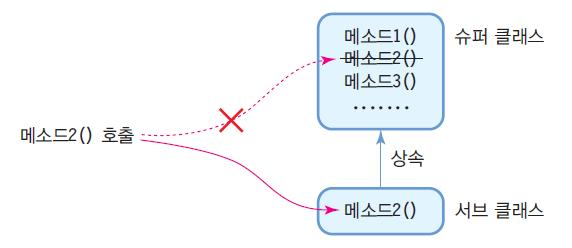 "out.println(""kim은 Researcher 타입 ""); if (kim instanceof Person) // kim은 Person 타입이기도하므로 true System.out.println(""kim은 Person 타입 ""); if (lee instanceof Professor) // lee는 Professor 타입이아니므로 false System."