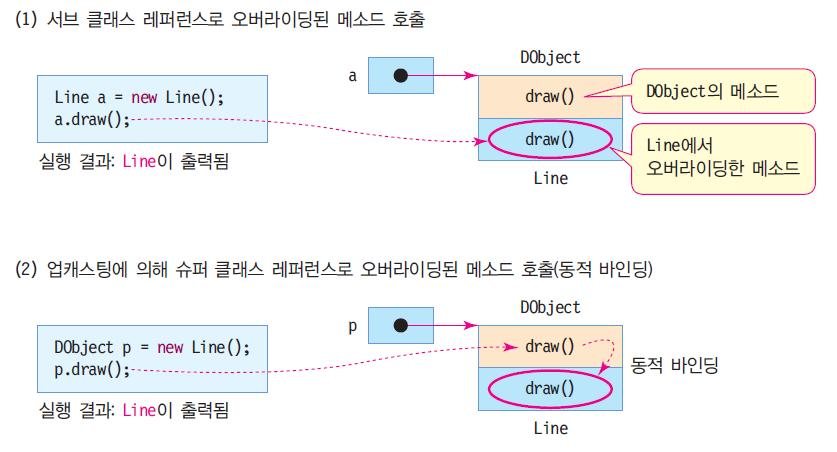"out.println(""Circle""); public class MethodOverringEx { DObject obj = new DObject(); Line line = new Line(); DObject p = new Line(); DObject r = line; obj.draw(); // DObject.draw() 실행."