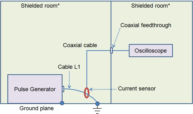 THE JOURNAL OF KOREAN INSTITUTE OF ELECTROMAGNETIC ENGINEERING AND SCIENCE. vol. 24, no. 8, Aug. 2013. (a) E 1 (a) Current waveform of E 1 pulse 그림 4. Fig. 4. Setup for verification of the test pulse level.