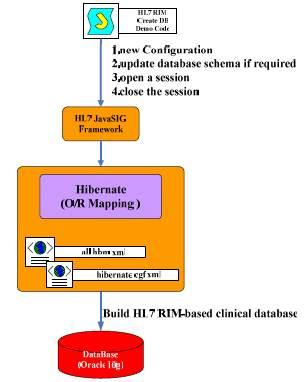 i iv v I  1 II (1) NCI cabig (Cancer Biomedical Informatics