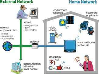Smart Home Applications Smart Home Home Information For useful life Home automation For convenient life