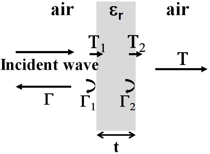 . (3), (4) S-parameter (5). 2(b).,...,.,. (t << r).. (a) (a) Vertical incidence (b) (b) Oblique incident 그림 2. Fig. 2. Transmission and reflection of a planar dielectric.